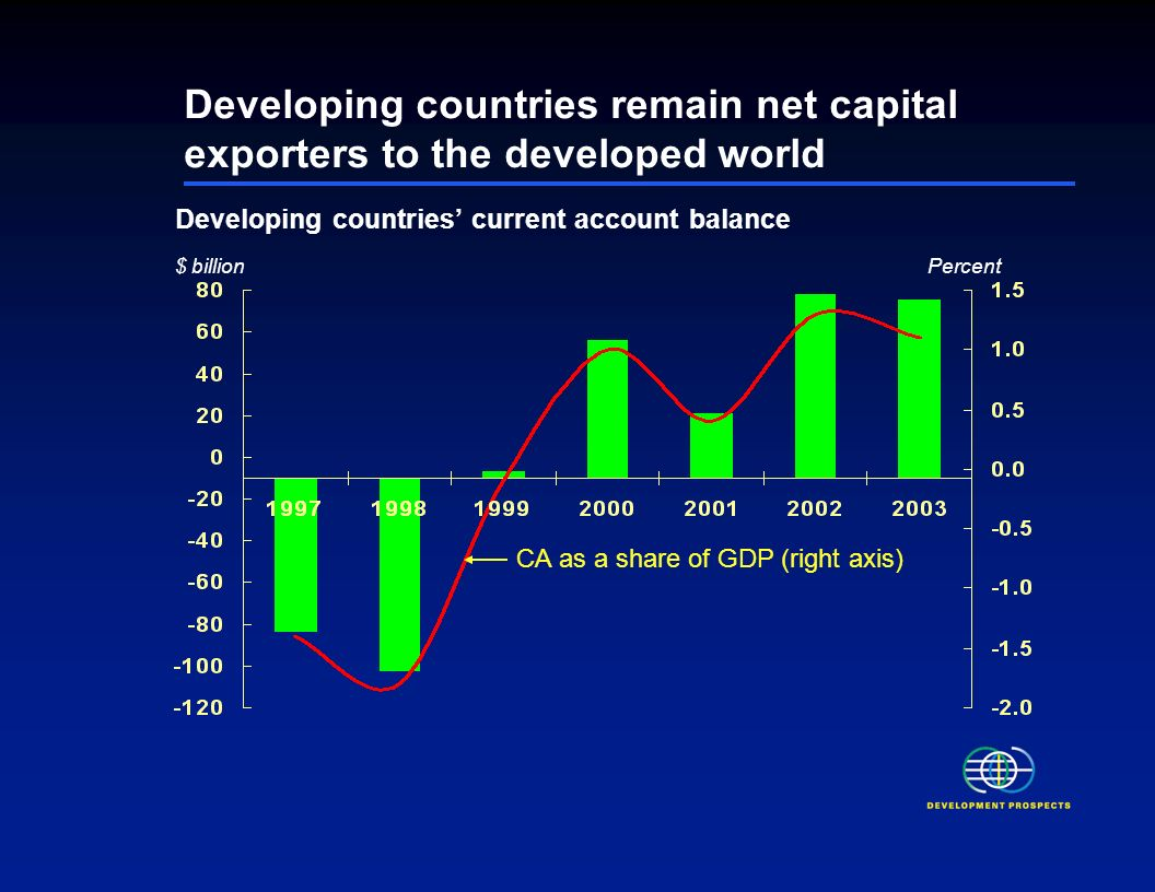 Per capita income growth and population in developing countries (1998 – 2003).