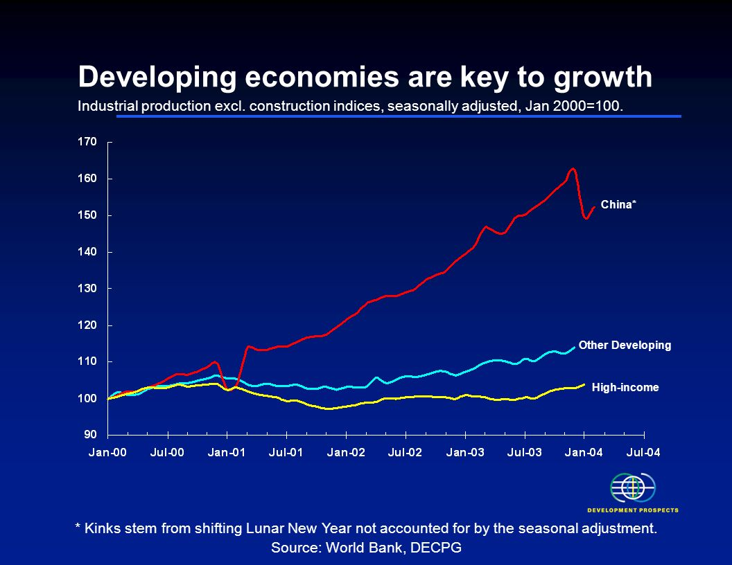 Developing economies are key to growth Industrial production excl.