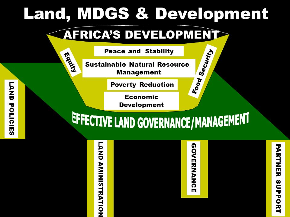 2 Land, MDGS & Development LAND POLICIES LAND AMINISTRATION GOVERNANCE PARTNER SUPPORT Peace and Stability Poverty Reduction Economic Development Food Security Equity Sustainable Natural Resource Management AFRICAS DEVELOPMENT