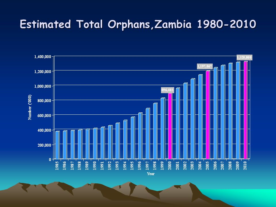 Estimated Total Orphans,Zambia 1980-2010