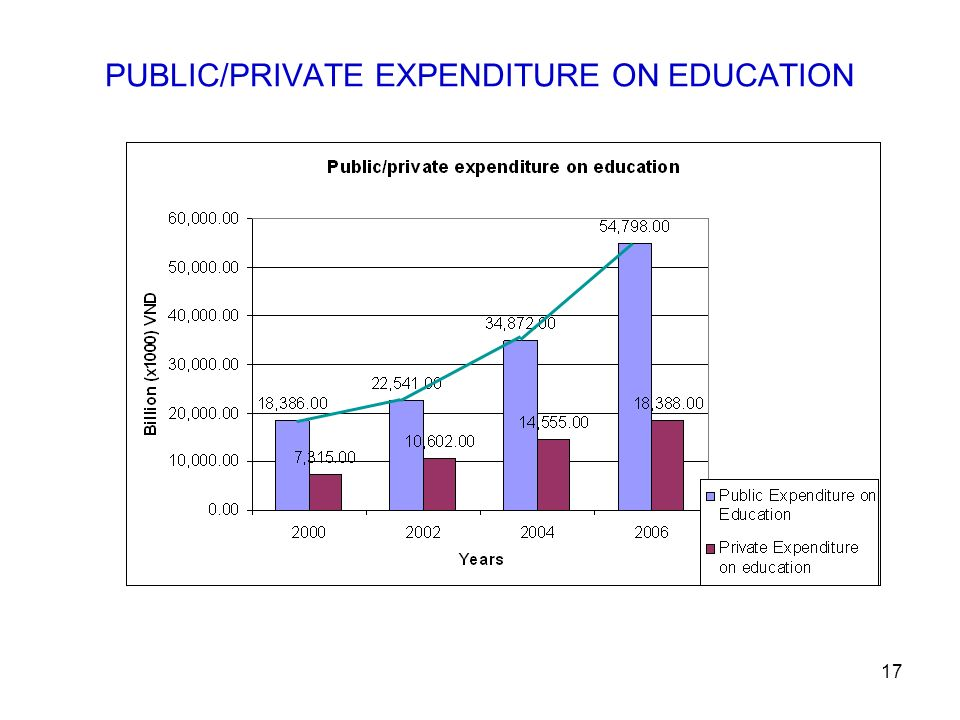 17 PUBLIC/PRIVATE EXPENDITURE ON EDUCATION