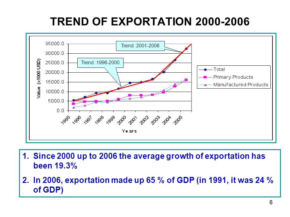 6 TREND OF EXPORTATION 2000-2006 1.Since 2000 up to 2006 the average growth of exportation has been 19.3% 2.In 2006, exportation made up 65 % of GDP (in 1991, it was 24 % of GDP) Trend :2001-2006 Trend :1996-2000