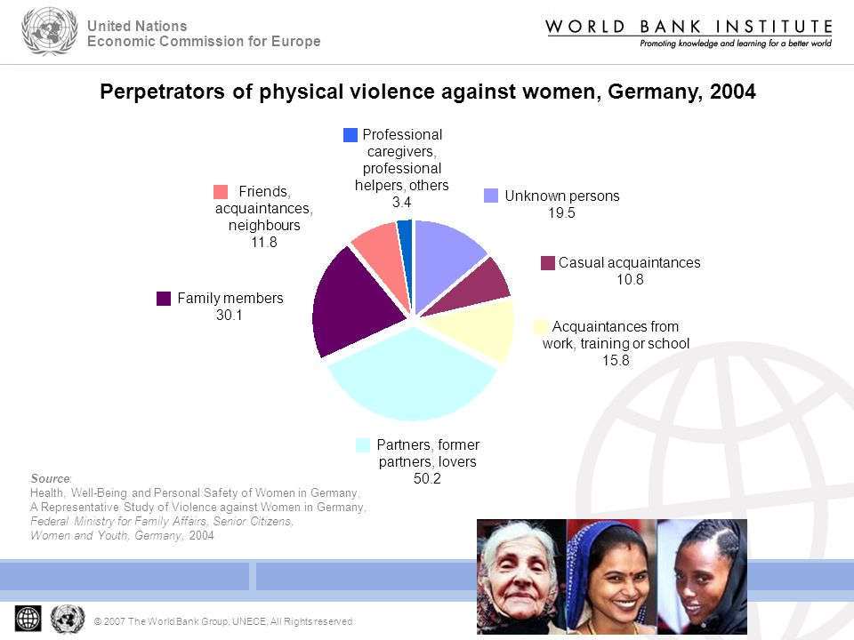 Developing Gender Statistics Gender Based Violence © 2007 The World Bank Group, UNECE, All Rights reserved United Nations Economic Commission for Europe Source: Health, Well-Being and Personal Safety of Women in Germany, A Representative Study of Violence against Women in Germany, Federal Ministry for Family Affairs, Senior Citizens, Women and Youth, Germany, 2004 Perpetrators of physical violence against women, Germany, 2004 Partners, former partners, lovers 50.2 Acquaintances from work, training or school 15.8 Casual acquaintances 10.8 Unknown persons 19.5 Professional caregivers, professional helpers, others 3.4 Friends, acquaintances, neighbours 11.8 Family members 30.1