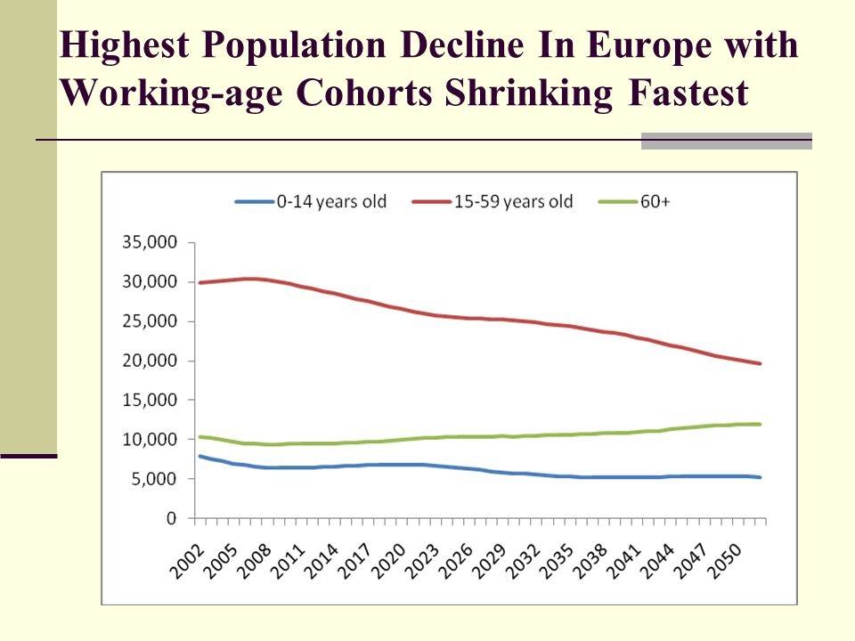 Highest Population Decline In Europe with Working-age Cohorts Shrinking Fastest