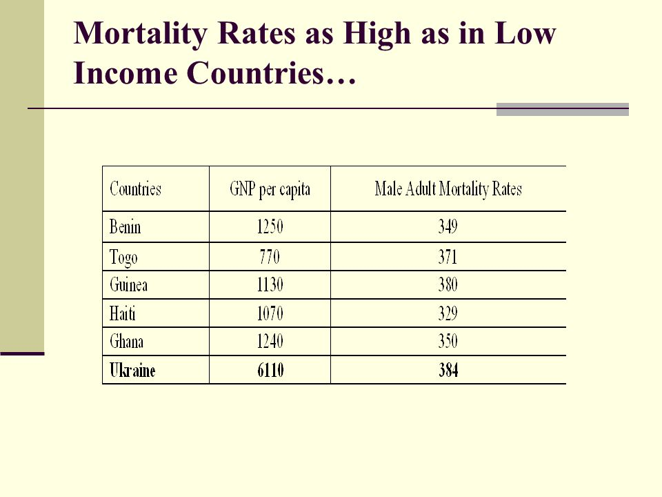 Mortality Rates as High as in Low Income Countries…