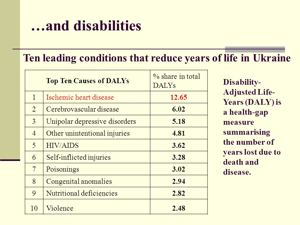 …and disabilities Ten leading conditions that reduce years of life in Ukraine Top Ten Causes of DALYs % share in total DALYs 1Ischemic heart disease12.65 2Cerebrovascular disease6.02 3Unipolar depressive disorders5.18 4Other unintentional injuries4.81 5HIV/AIDS3.62 6Self-inflicted injuries3.28 7Poisonings3.02 8Congenital anomalies2.94 9Nutritional deficiencies2.82 10Violence2.48 Disability- Adjusted Life- Years (DALY) is a health-gap measure summarising the number of years lost due to death and disease.