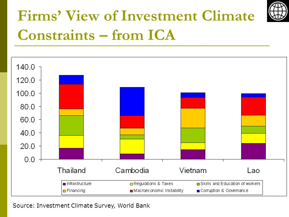Firms View of Investment Climate Constraints – from ICA Source: Investment Climate Survey, World Bank