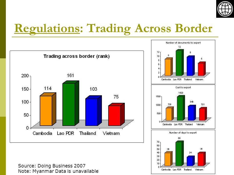 Regulations: Trading Across Border Source: Doing Business 2007 Note: Myanmar Data is unavailable