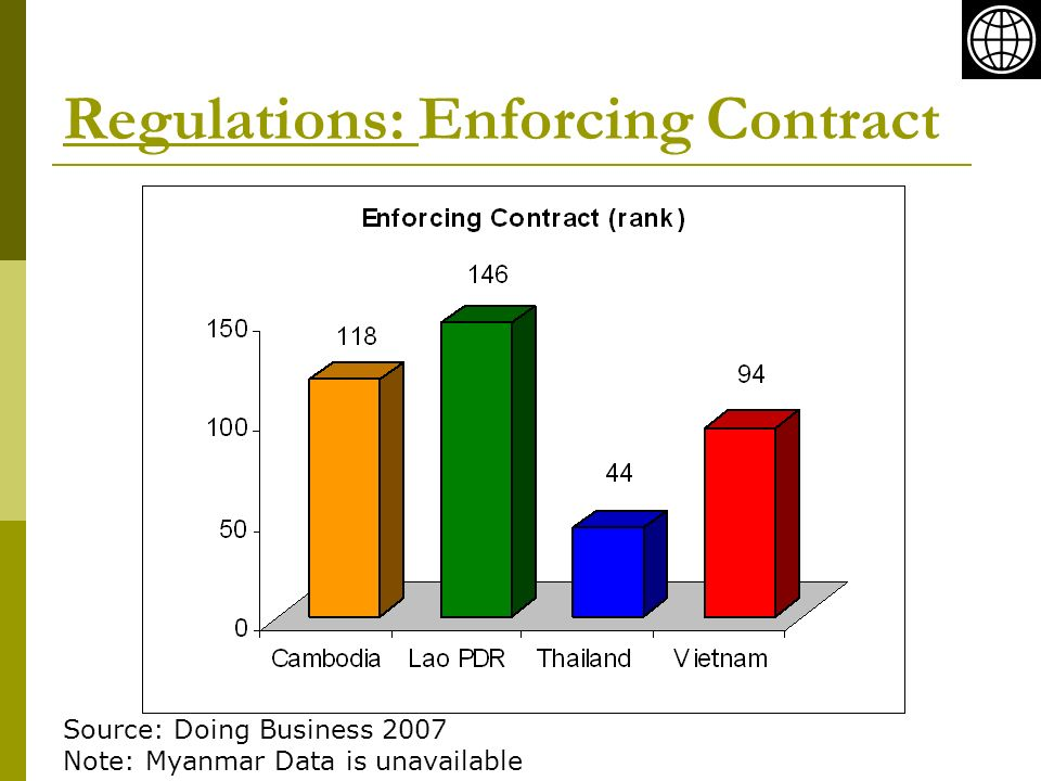 Regulations: Enforcing Contract Source: Doing Business 2007 Note: Myanmar Data is unavailable
