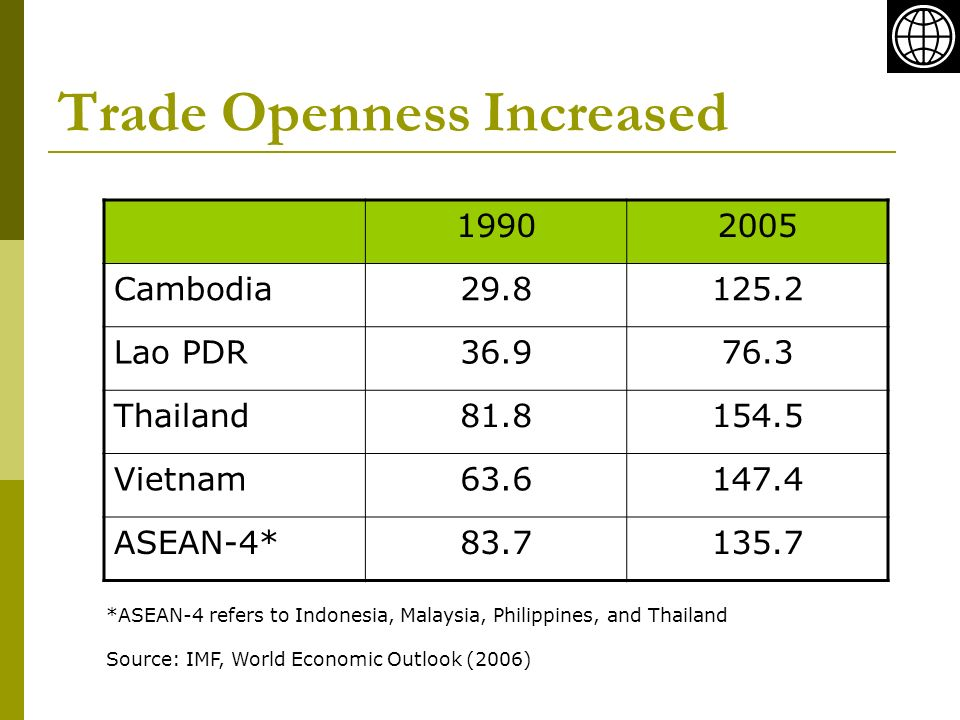 Trade Openness Increased Cambodia Lao PDR Thailand Vietnam ASEAN-4* *ASEAN-4 refers to Indonesia, Malaysia, Philippines, and Thailand Source: IMF, World Economic Outlook (2006)