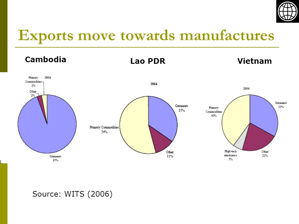 Exports move towards manufactures Cambodia Lao PDRVietnam Source: WITS (2006)