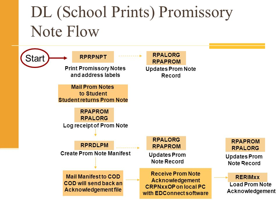 DL (School Prints) Promissory Note Flow Print Promissory Notes and address labels RPRPNPT RPALORG RPAPROM Updates Prom Note Record Mail Prom Notes to Student Student returns Prom Note RPAPROM RPALORG Log receipt of Prom Note RPRDLPM Create Prom Note Manifest Mail Manifest to COD COD will send back an Acknowledgement file RPAPROM RPALORG Updates Prom Note Record Receive Prom Note Acknowledgement CRPNxxOP on local PC with EDConnect software Start RERIMxx Load Prom Note Acknowledgement RPALORG RPAPROM Updates Prom Note Record
