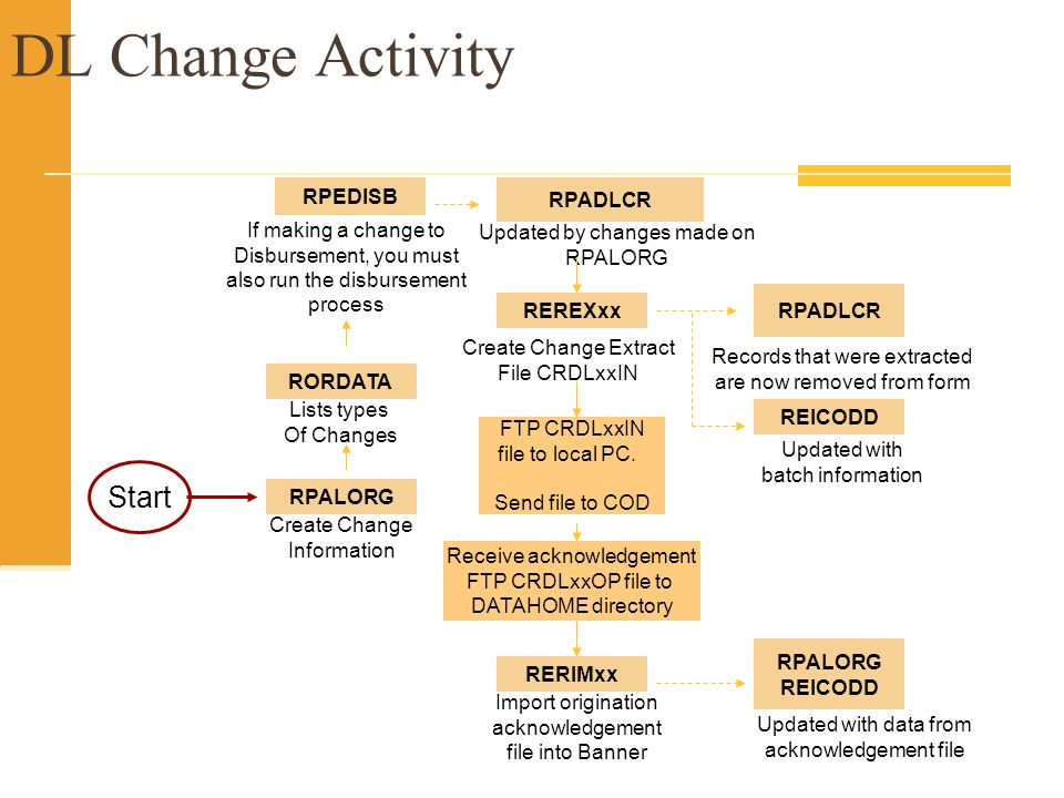 DL Change Activity RPEDISB If making a change to Disbursement, you must also run the disbursement process Create Change Information RPALORG Updated by changes made on RPALORG RPADLCR REREXxx Create Change Extract File CRDLxxIN RERIMxx Import origination acknowledgement file into Banner FTP CRDLxxIN file to local PC.