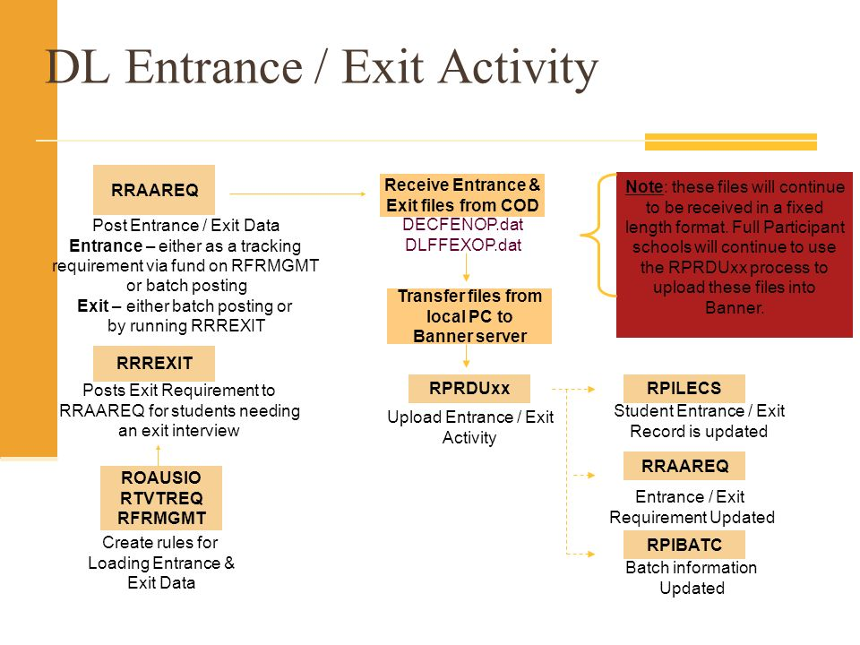 DL Entrance / Exit Activity DECFENOP.dat DLFFEXOP.dat Receive Entrance & Exit files from COD Upload Entrance / Exit Activity RPRDUxx Student Entrance / Exit Record is updated RPILECS Create rules for Loading Entrance & Exit Data ROAUSIO RTVTREQ RFRMGMT Post Entrance / Exit Data Entrance – either as a tracking requirement via fund on RFRMGMT or batch posting Exit – either batch posting or by running RRREXIT RRAAREQ Posts Exit Requirement to RRAAREQ for students needing an exit interview RRREXIT Entrance / Exit Requirement Updated RRAAREQ Batch information Updated RPIBATC Transfer files from local PC to Banner server Note: these files will continue to be received in a fixed length format.
