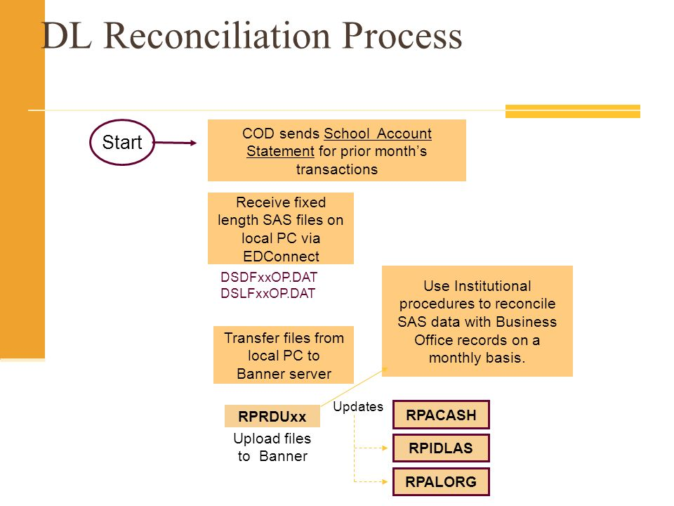 DL Reconciliation Process RPRDUxx Upload files to Banner COD sends School Account Statement for prior months transactions Receive fixed length SAS files on local PC via EDConnect Start DSDFxxOP.DAT DSLFxxOP.DAT Transfer files from local PC to Banner server RPIDLAS RPALORG RPACASH Updates Use Institutional procedures to reconcile SAS data with Business Office records on a monthly basis.