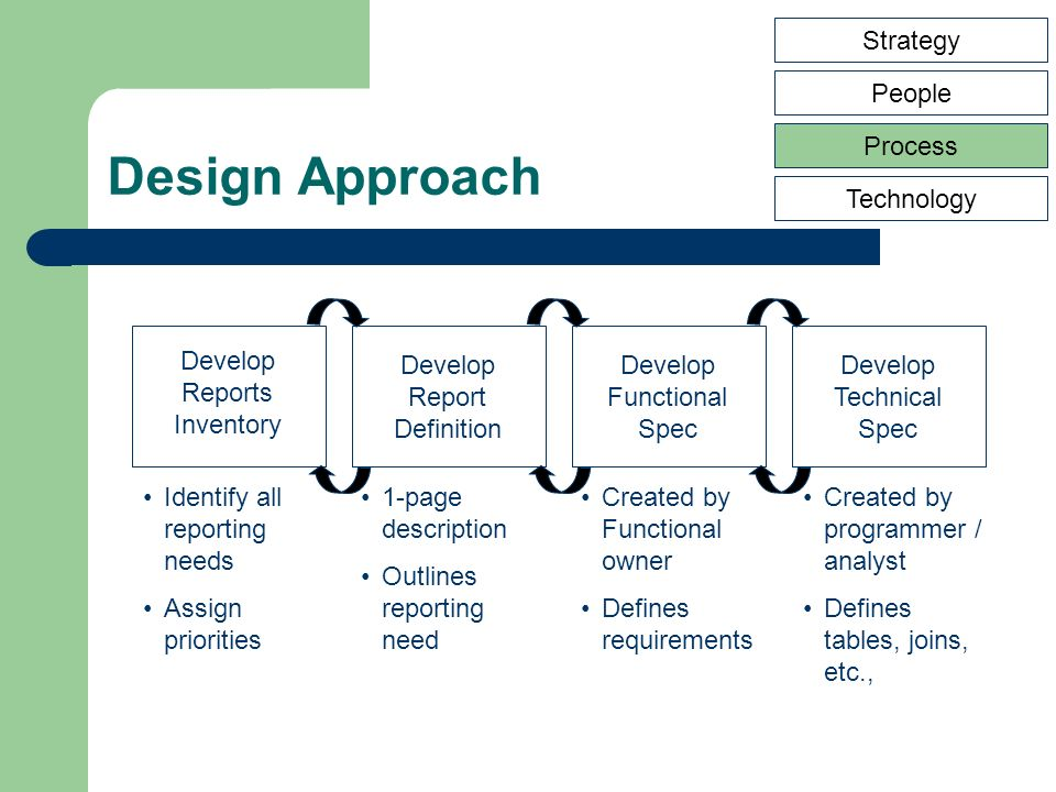 Design Approach Develop Reports Inventory Develop Report Definition Develop Functional Spec Develop Technical Spec Identify all reporting needs Assign priorities 1-page description Outlines reporting need Created by Functional owner Defines requirements Created by programmer / analyst Defines tables, joins, etc., Strategy People Process Technology
