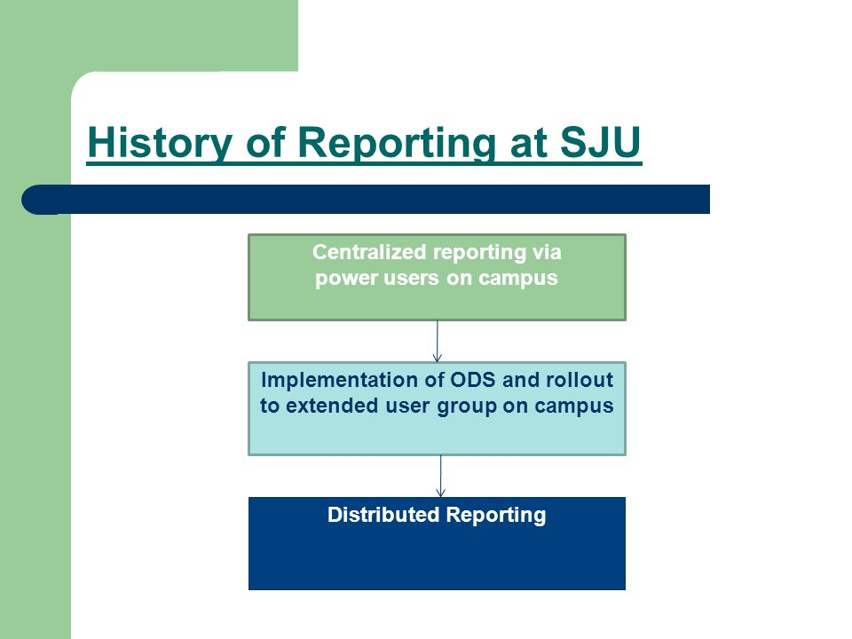 History of Reporting at SJU Centralized reporting via power users on campus Implementation of ODS and rollout to extended user group on campus Distributed Reporting
