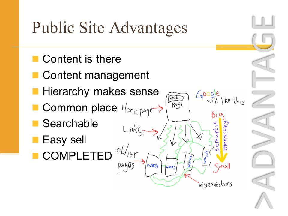 Public Site Advantages Content is there Content management Hierarchy makes sense Common place Searchable Easy sell COMPLETED