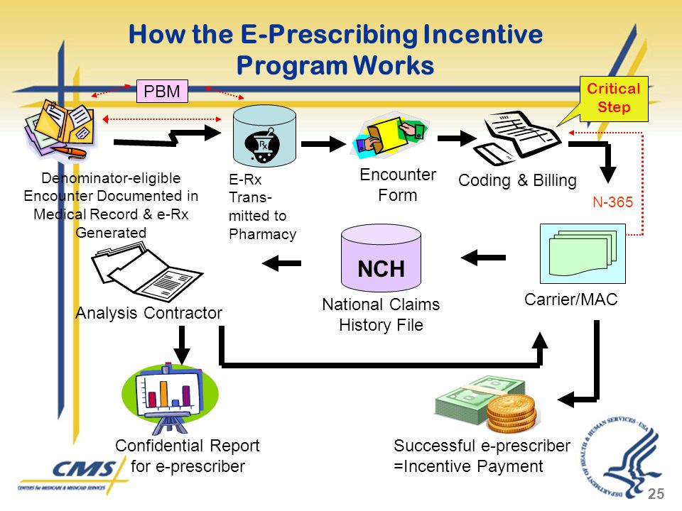 25 How the E-Prescribing Incentive Program Works Denominator-eligible Encounter Documented in Medical Record & e-Rx Generated Encounter Form Coding & Billing Carrier/MAC Analysis Contractor NCH National Claims History File Successful e-prescriber =Incentive Payment Confidential Report for e-prescriber Critical Step E-Rx Trans- mitted to Pharmacy N-365 PBM