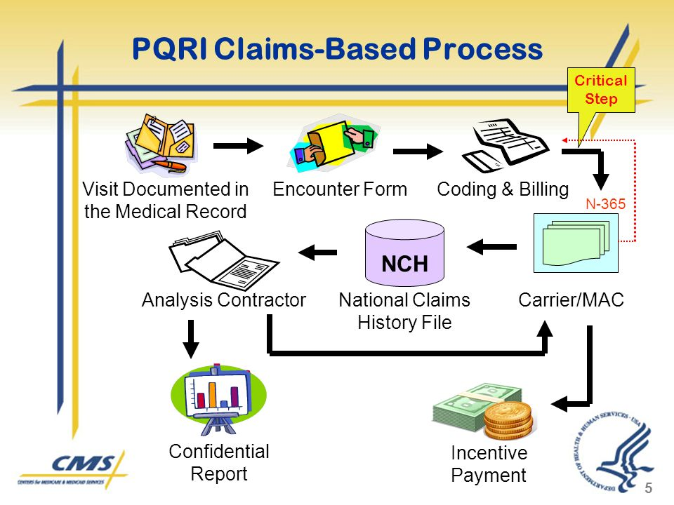 5 PQRI Claims-Based Process Visit Documented in the Medical Record Encounter FormCoding & Billing Carrier/MAC NCH Analysis ContractorNational Claims History File Incentive Payment Confidential Report Critical Step N-365