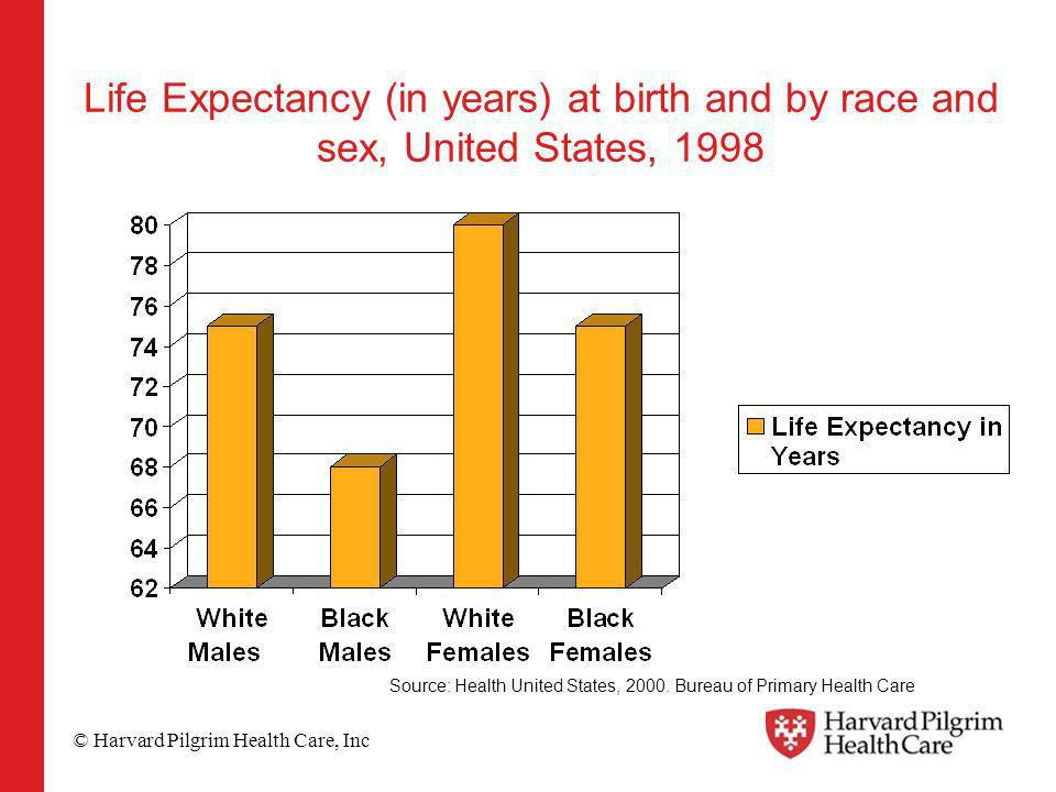 © Harvard Pilgrim Health Care, Inc Life Expectancy (in years) at birth and by race and sex, United States, 1998 Source: Health United States, 2000.
