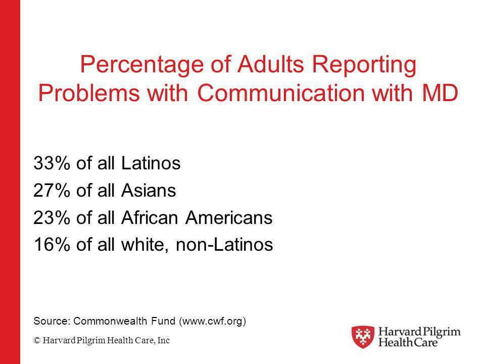 © Harvard Pilgrim Health Care, Inc Percentage of Adults Reporting Problems with Communication with MD 33% of all Latinos 27% of all Asians 23% of all African Americans 16% of all white, non-Latinos Source: Commonwealth Fund (www.cwf.org)