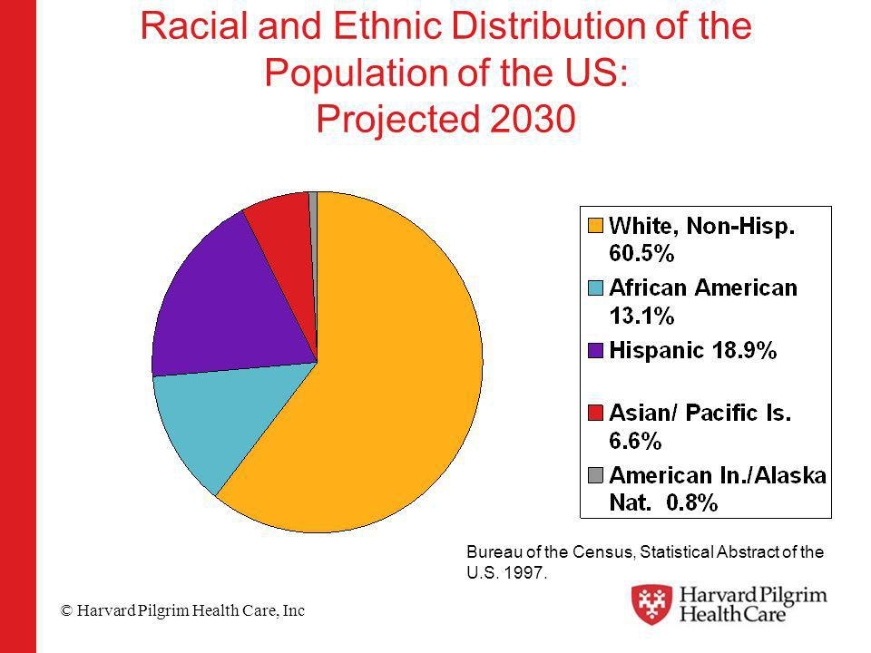 © Harvard Pilgrim Health Care, Inc Racial and Ethnic Distribution of the Population of the US: Projected 2030 Bureau of the Census, Statistical Abstract of the U.S.