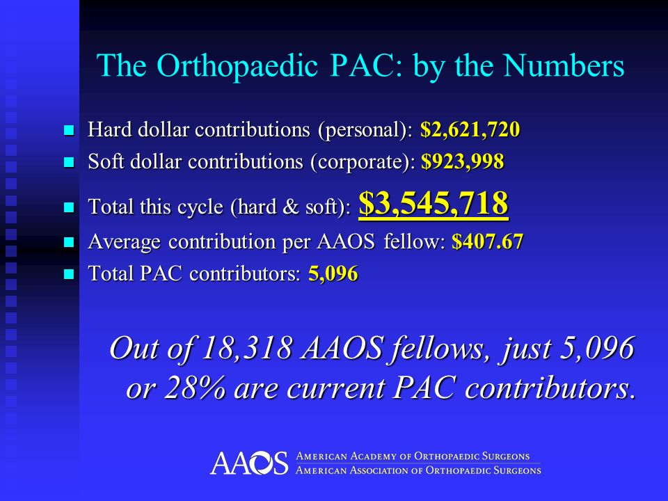 The Orthopaedic PAC: by the Numbers Hard dollar contributions (personal): $2,621,720 Hard dollar contributions (personal): $2,621,720 Soft dollar contributions (corporate): $923,998 Soft dollar contributions (corporate): $923,998 Total this cycle (hard & soft): $3,545,718 Total this cycle (hard & soft): $3,545,718 Average contribution per AAOS fellow: $407.67 Average contribution per AAOS fellow: $407.67 Total PAC contributors: 5,096 Total PAC contributors: 5,096 Out of 18,318 AAOS fellows, just 5,096 or 28% are current PAC contributors.
