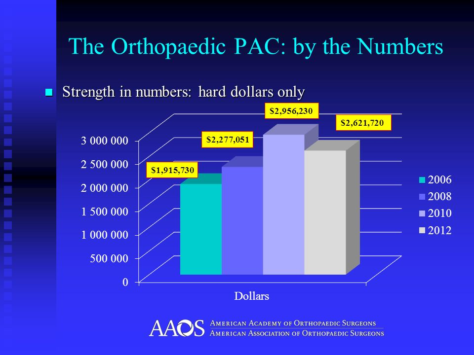 The Orthopaedic PAC: by the Numbers Strength in numbers: hard dollars only Strength in numbers: hard dollars only