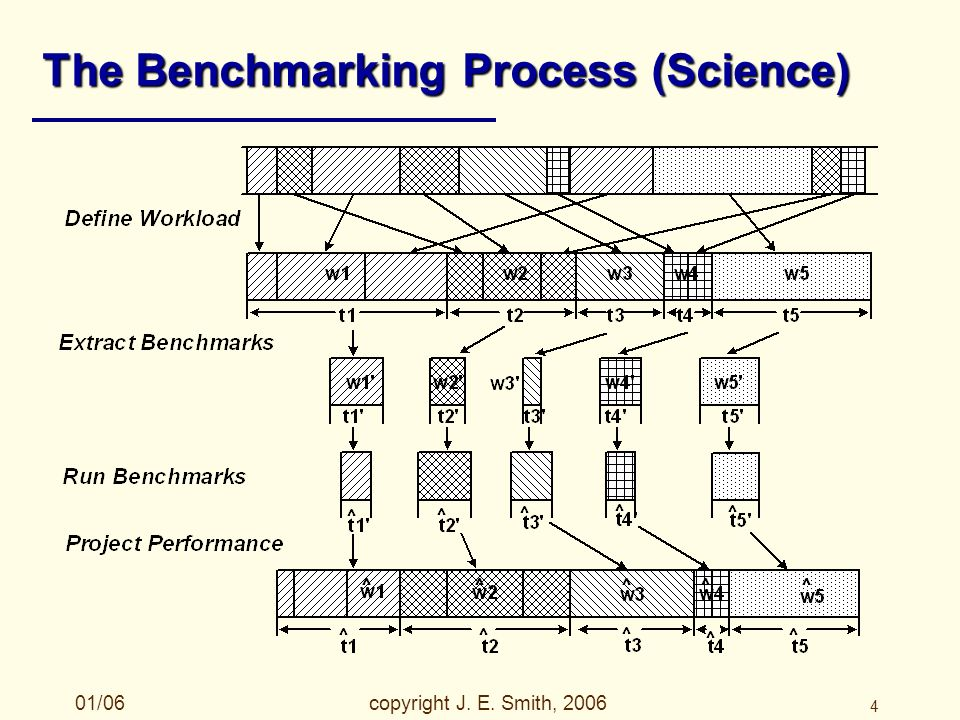 01/06copyright J. E. Smith, 2006 4 The Benchmarking Process (Science)