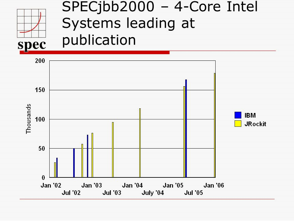 SPECjbb2000 – 4-Core Intel Systems leading at publication