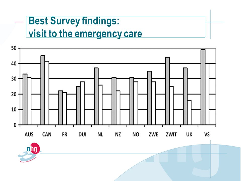 Best Survey findings: visit to the emergency care