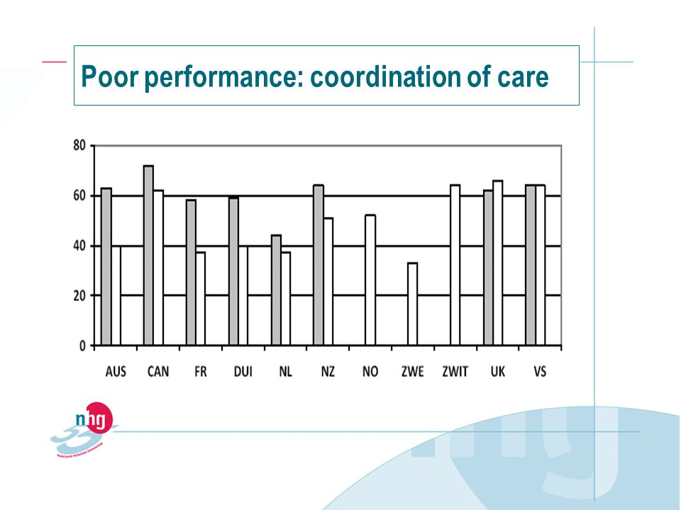 Poor performance: coordination of care