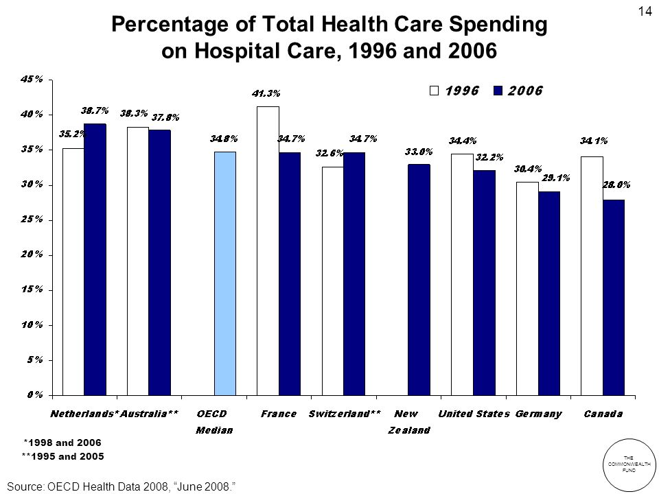 THE COMMONWEALTH FUND 14 Percentage of Total Health Care Spending on Hospital Care, 1996 and 2006 *1998 and 2006 **1995 and 2005 Source: OECD Health Data 2008, June 2008.
