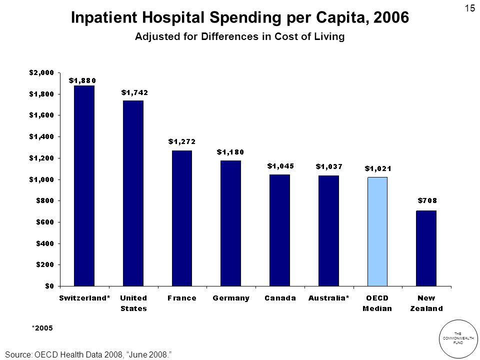 THE COMMONWEALTH FUND 15 Inpatient Hospital Spending per Capita, 2006 Adjusted for Differences in Cost of Living *2005 Source: OECD Health Data 2008, June 2008.