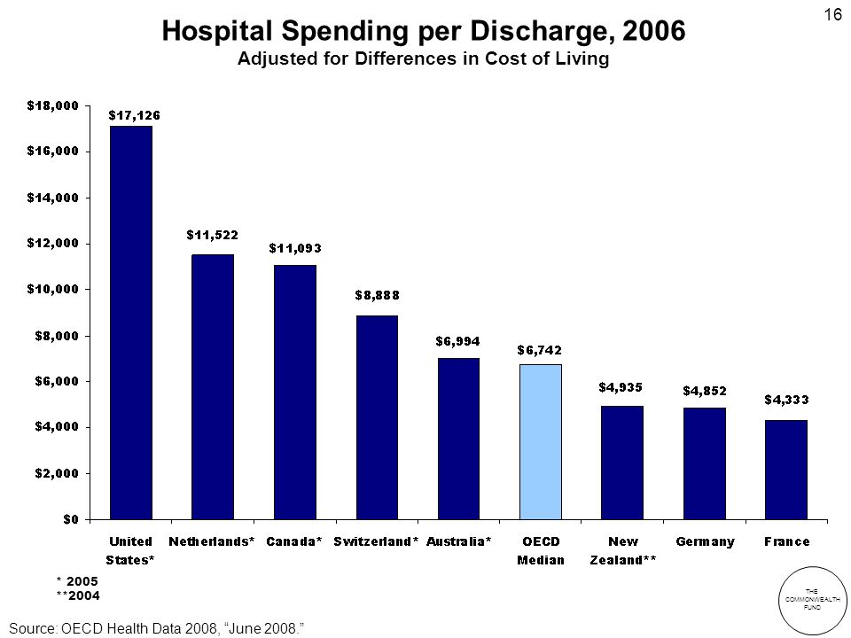 THE COMMONWEALTH FUND 16 Hospital Spending per Discharge, 2006 Adjusted for Differences in Cost of Living * 2005 **2004 Source: OECD Health Data 2008, June 2008.