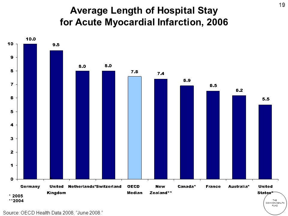 THE COMMONWEALTH FUND 19 Average Length of Hospital Stay for Acute Myocardial Infarction, 2006 a * 2005 **2004 Source: OECD Health Data 2008, June 2008.