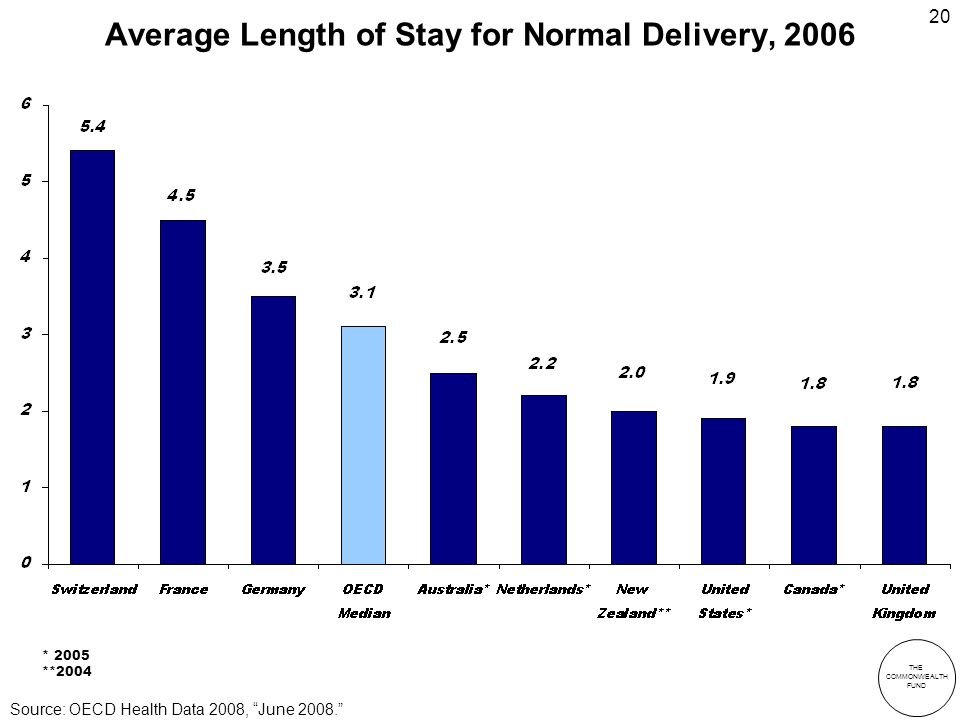 THE COMMONWEALTH FUND 20 Average Length of Stay for Normal Delivery, 2006 * 2005 **2004 Source: OECD Health Data 2008, June 2008.