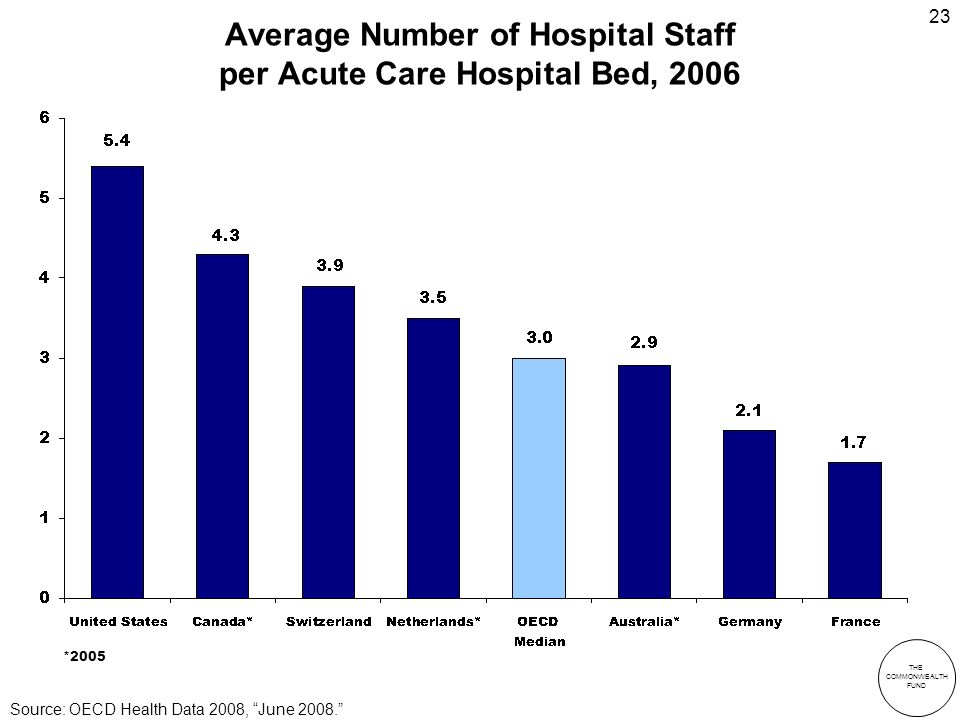 THE COMMONWEALTH FUND 23 Average Number of Hospital Staff per Acute Care Hospital Bed, 2006 *2005 Source: OECD Health Data 2008, June 2008.