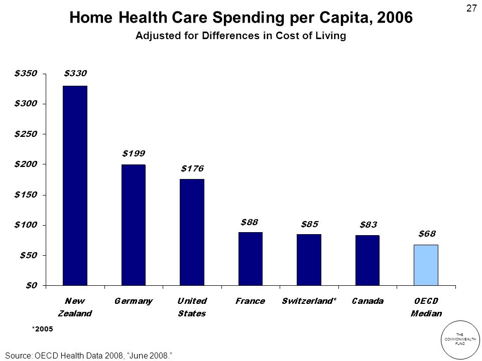 THE COMMONWEALTH FUND 27 Home Health Care Spending per Capita, 2006 Adjusted for Differences in Cost of Living Source: OECD Health Data 2008, June 2008.
