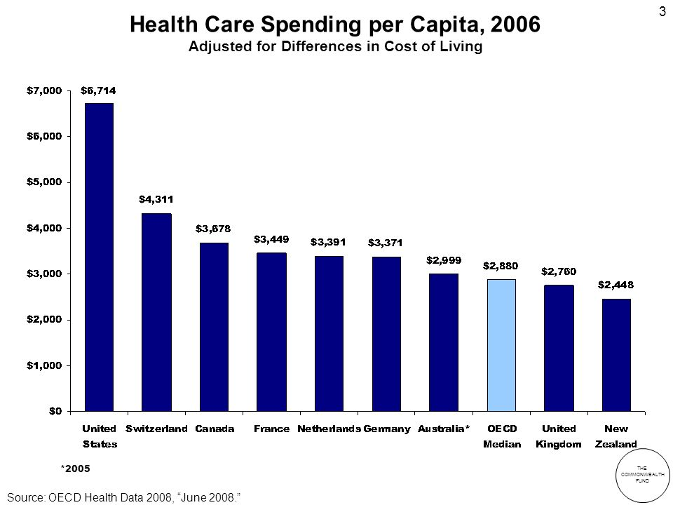 THE COMMONWEALTH FUND 3 Health Care Spending per Capita, 2006 Adjusted for Differences in Cost of Living *2005 Source: OECD Health Data 2008, June 2008.