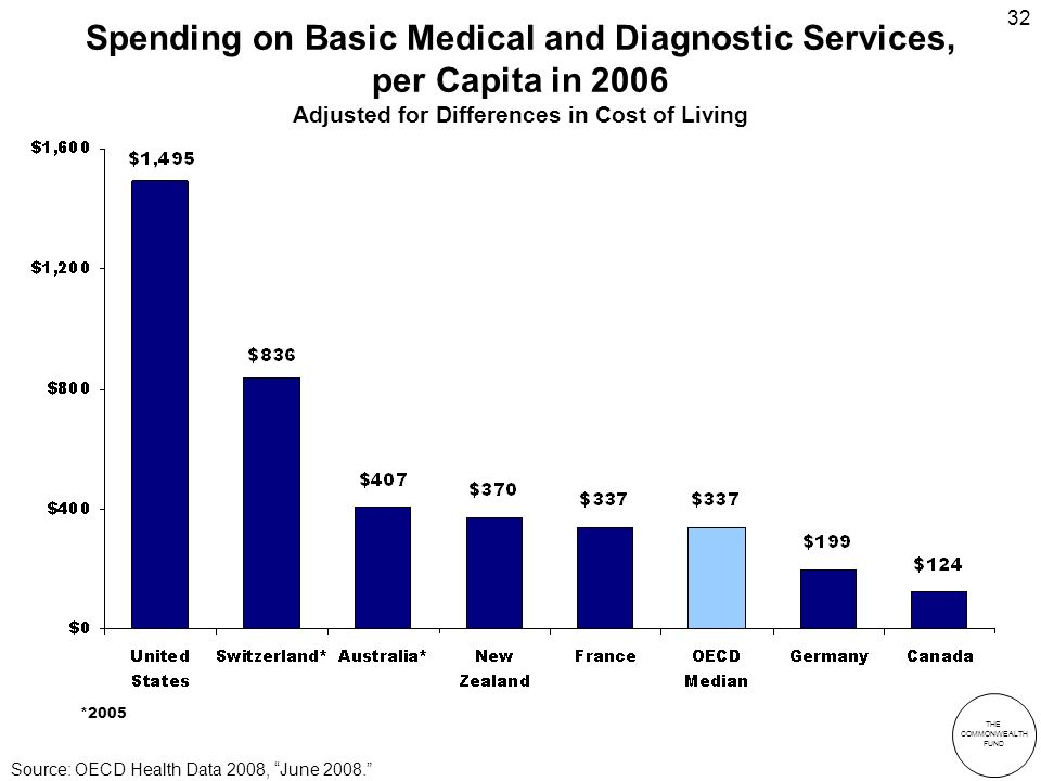 THE COMMONWEALTH FUND 32 Spending on Basic Medical and Diagnostic Services, per Capita in 2006 Adjusted for Differences in Cost of Living *2005 Source: OECD Health Data 2008, June 2008.