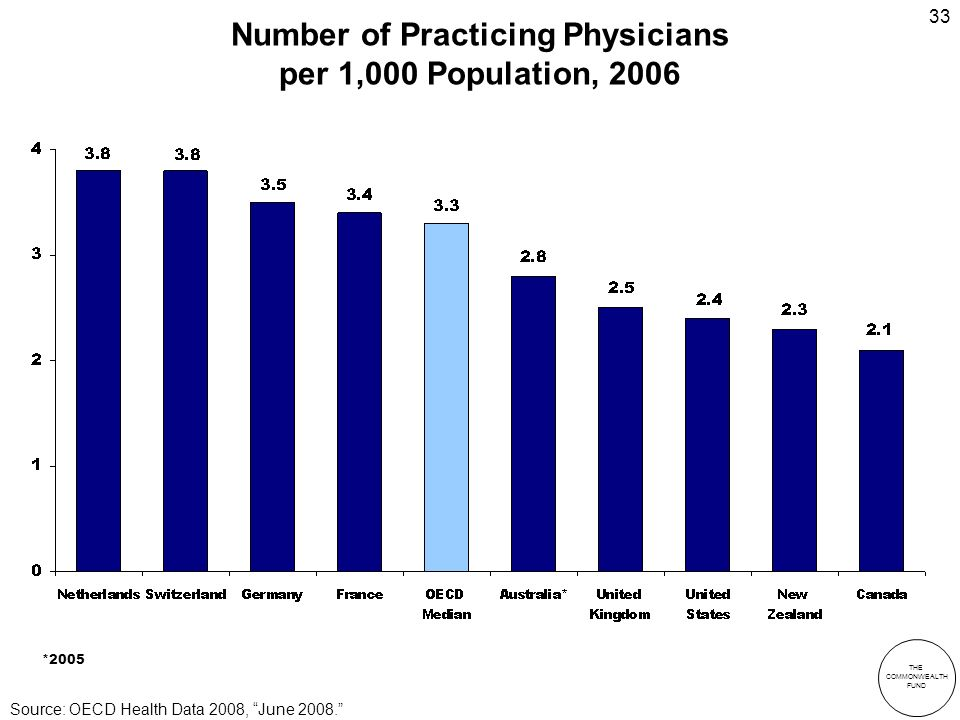 THE COMMONWEALTH FUND 33 Number of Practicing Physicians per 1,000 Population, 2006 *2005 Source: OECD Health Data 2008, June 2008.