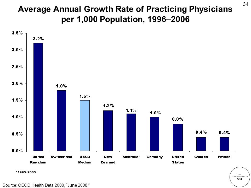 THE COMMONWEALTH FUND 34 Average Annual Growth Rate of Practicing Physicians per 1,000 Population, 1996–2006 *1995–2005 Source: OECD Health Data 2008, June 2008.