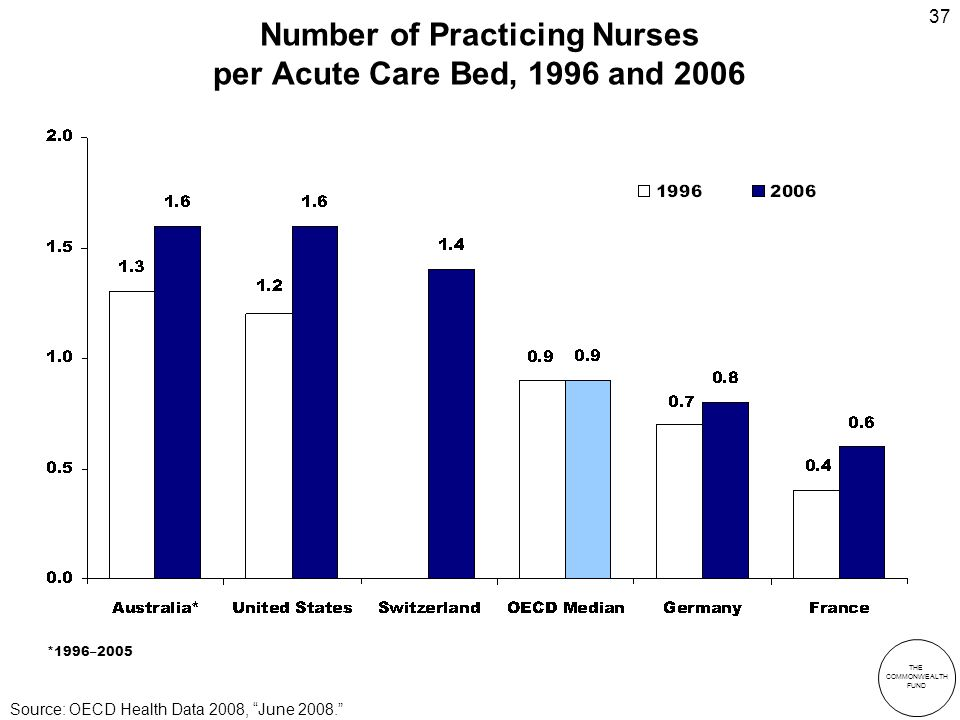 THE COMMONWEALTH FUND 37 Number of Practicing Nurses per Acute Care Bed, 1996 and 2006 *1996–2005 Source: OECD Health Data 2008, June 2008.
