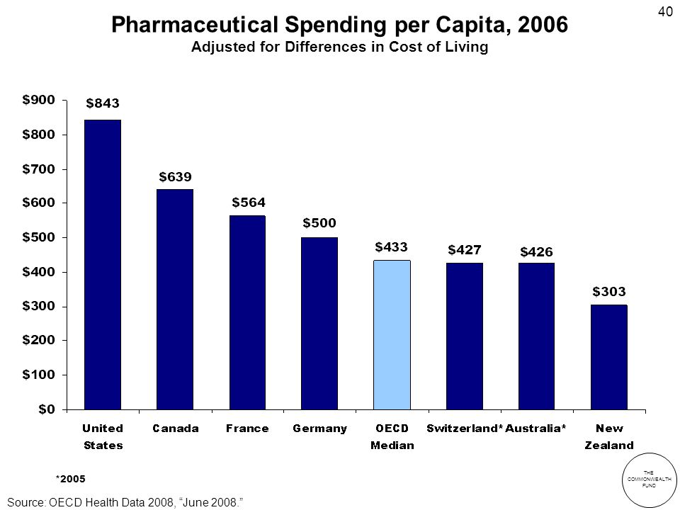 THE COMMONWEALTH FUND 40 Pharmaceutical Spending per Capita, 2006 Adjusted for Differences in Cost of Living *2005 Source: OECD Health Data 2008, June 2008.