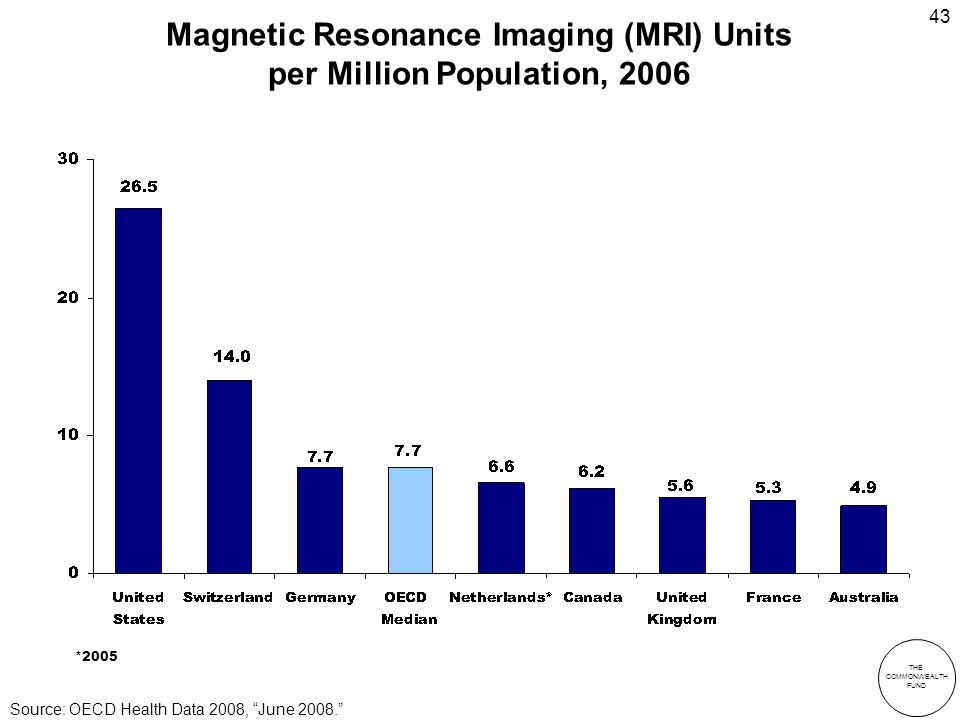 THE COMMONWEALTH FUND 43 Magnetic Resonance Imaging (MRI) Units per Million Population, 2006 *2005 Source: OECD Health Data 2008, June 2008.