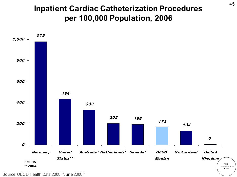 THE COMMONWEALTH FUND 45 Inpatient Cardiac Catheterization Procedures per 100,000 Population, 2006 * 2005 **2004 Source: OECD Health Data 2008, June 2008.