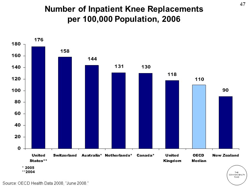 THE COMMONWEALTH FUND 47 Number of Inpatient Knee Replacements per 100,000 Population, 2006 * 2005 **2004 Source: OECD Health Data 2008, June 2008.