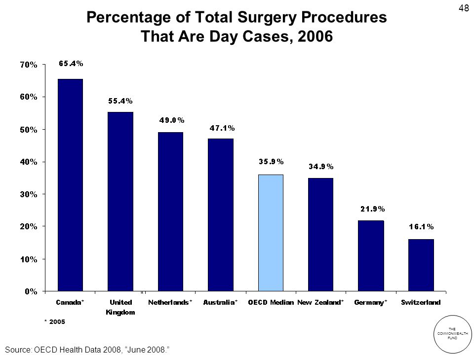THE COMMONWEALTH FUND 48 Percentage of Total Surgery Procedures That Are Day Cases, 2006 * 2005 a Source: OECD Health Data 2008, June 2008.